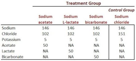 Alkalinizing Agents - research trial table