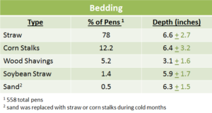 Types of Bedding for Calves and Frequency of Use With Automated Feeders