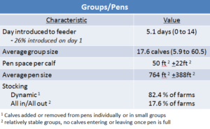 Characteristics of Calf Groups and Pens with Automated Feeders