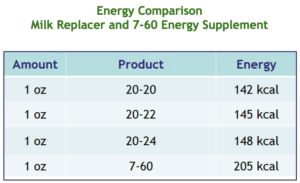 Energy Comparison Between Milk Replacers and Energy Supplements For Cold Weather Feeding