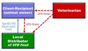 VFD relationship between the client, veterinarian and local distributor