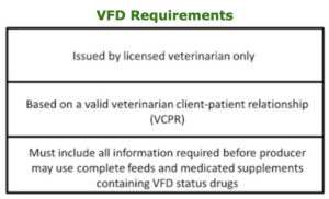 VFD Requirements